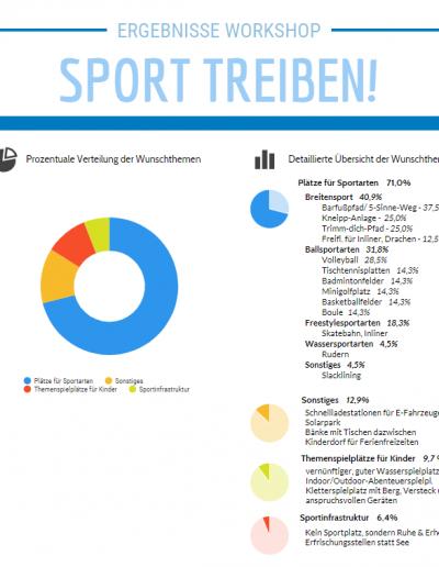 """Ergebnisse des Workshops """"Sport treiben!"""""""